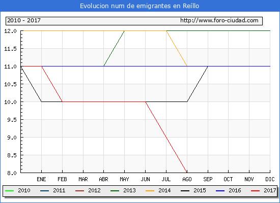 Evolucion de los emigrantes censados en el extranjero para el Municipio de Reíllo hasta 1/ 10/2017.\