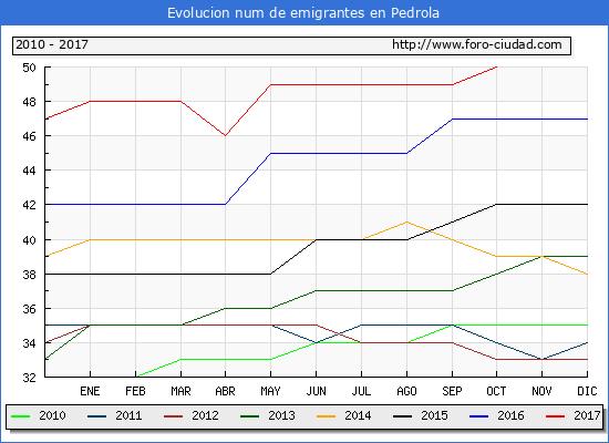 Evolucion de los emigrantes censados en el extranjero para el Municipio de Pedrola hasta 1/ 10/2017.\