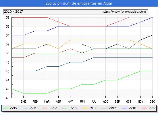 Evolucion de los emigrantes censados en el extranjero para el Municipio de Algar hasta 1/ 10/2017.\