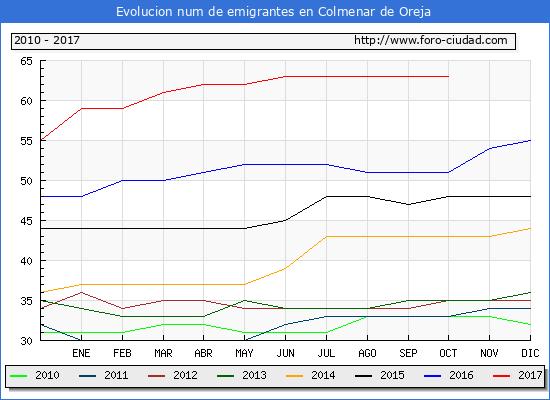 Evolucion de los emigrantes censados en el extranjero para el Municipio de Colmenar de Oreja hasta 1/ 10/2017.\