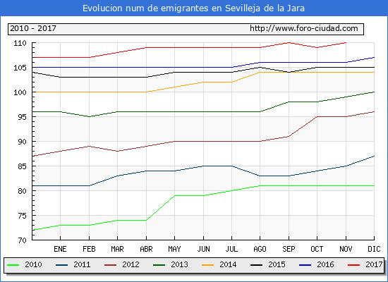 Evolucion de los emigrantes censados en el extranjero para el Municipio de Sevilleja de la Jara hasta 1/ 11/2017.\
