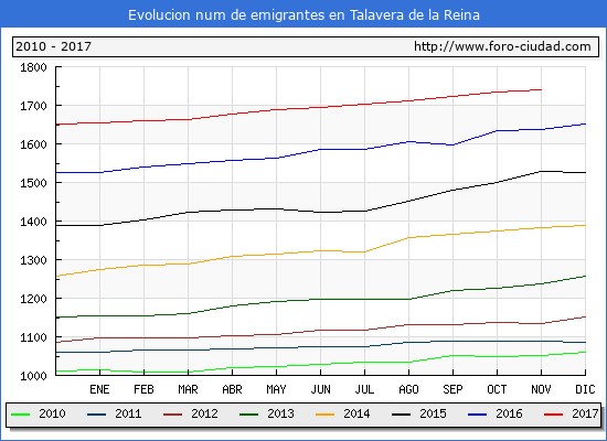Evolucion de los emigrantes censados en el extranjero para el Municipio de Talavera de la Reina hasta 1/ 11/2017.\