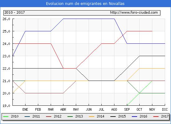 Evolucion de los emigrantes censados en el extranjero para el Municipio de Novallas hasta 1/ 11/2017.\