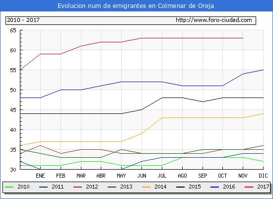 Evolucion de los emigrantes censados en el extranjero para el Municipio de Colmenar de Oreja hasta 1/ 11/2017.\
