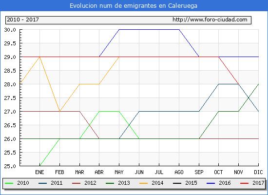 Evolucion de los emigrantes censados en el extranjero para el Municipio de Caleruega hasta 1/ 11/2017.\