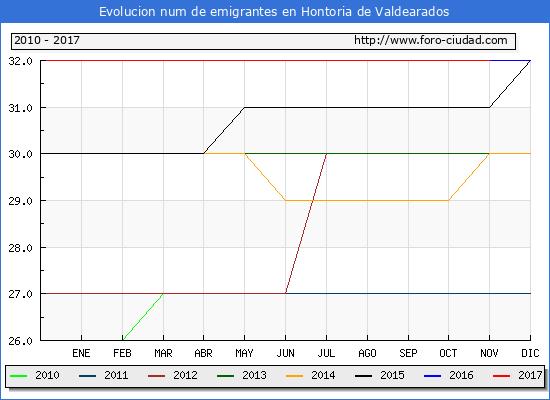 Evolucion de los emigrantes censados en el extranjero para el Municipio de Hontoria de Valdearados hasta 1/ 11/2017.\