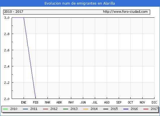 Evolucion de los emigrantes censados en el extranjero para el Municipio de Alarilla hasta 1/ 12/2017.\