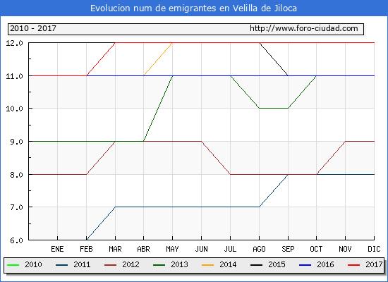 Evolucion de los emigrantes censados en el extranjero para el Municipio de Velilla de Jiloca hasta 1/ 12/2017.\