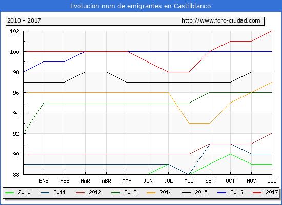Evolucion de los emigrantes censados en el extranjero para el Municipio de Castilblanco hasta 1/ 12/2017.\