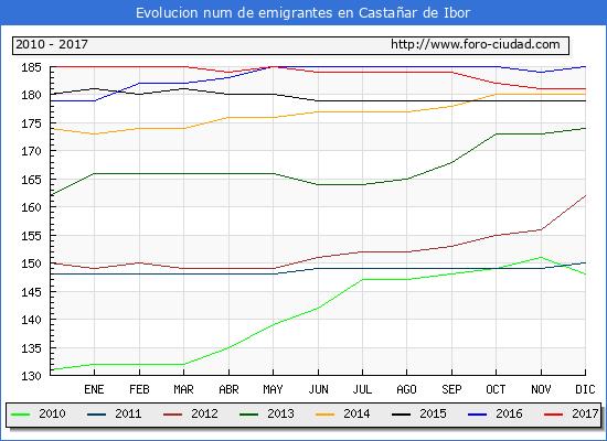 Evolucion de los emigrantes censados en el extranjero para el Municipio de Castañar de Ibor hasta 1/ 12/2017.\