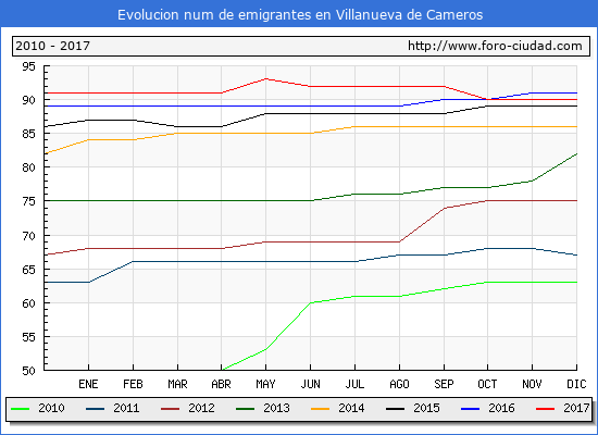 Evolucion de los emigrantes censados en el extranjero para el Municipio de Villanueva de Cameros hasta 1/ 12/2017.\