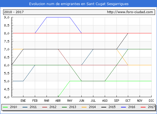 Evolucion de los emigrantes censados en el extranjero para el Municipio de Sant Cugat Sesgarrigues hasta 1/ 12/2017.\