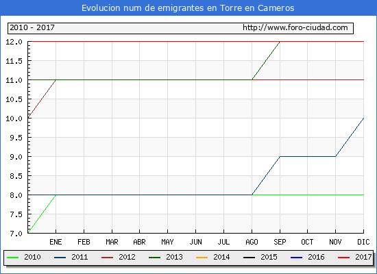 Evolucion de los emigrantes censados en el extranjero para el Municipio de Torre en Cameros hasta 1/ 12/2017.\