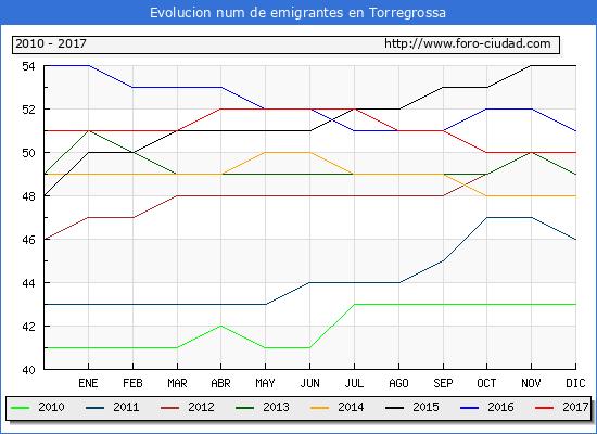 Evolucion de los emigrantes censados en el extranjero para el Municipio de Torregrossa hasta 1/ 12/2017.\