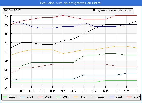 Evolucion de los emigrantes censados en el extranjero para el Municipio de Catral hasta 1/ 12/2017.\