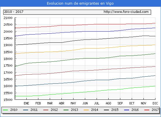 Evolucion de los emigrantes censados en el extranjero para el Municipio de Vigo hasta 1/ 12/2017.\