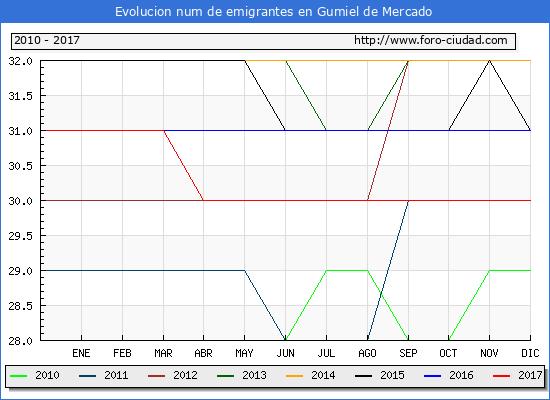 Evolucion de los emigrantes censados en el extranjero para el Municipio de Gumiel de Mercado hasta 1/ 12/2017.\