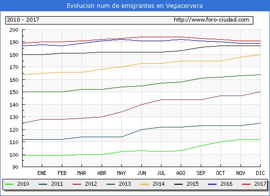 Evolucion de los emigrantes censados en el extranjero para el Municipio de Vegacervera hasta 1/ 12/2017.\
