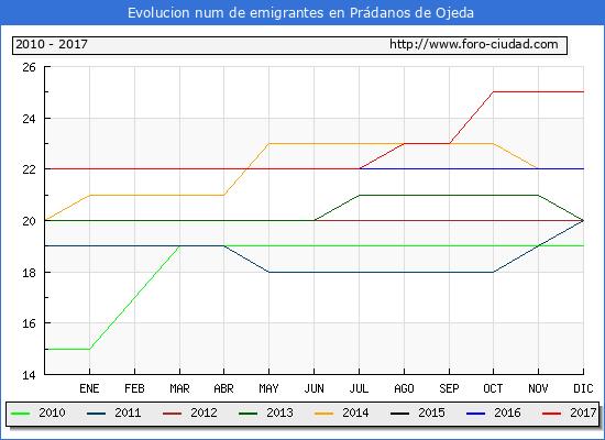 Evolucion de los emigrantes censados en el extranjero para el Municipio de Prádanos de Ojeda hasta 1/ 12/2017.\