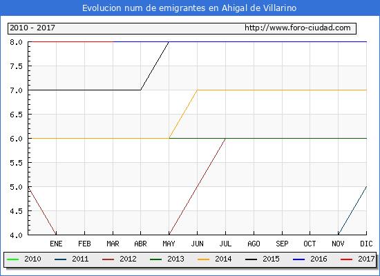 Ahigal de Villarino - (1/3/2017) Censo de residentes en el Extranjero (CERA).