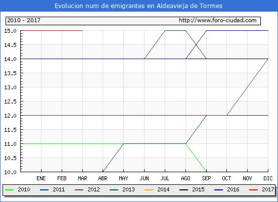 Aldeavieja de Tormes - (1/3/2017) Censo de residentes en el Extranjero (CERA).