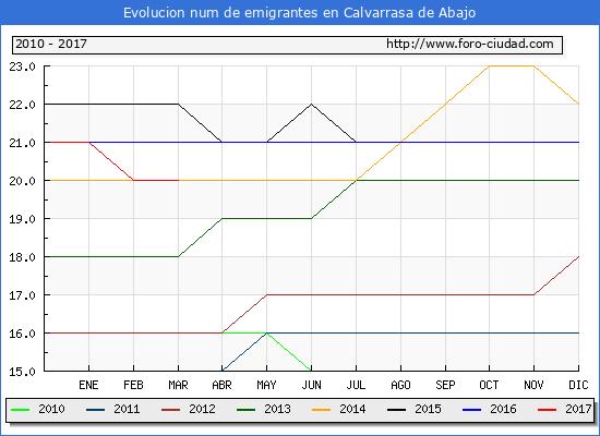 Calvarrasa de Abajo - (1/3/2017) Censo de residentes en el Extranjero (CERA).