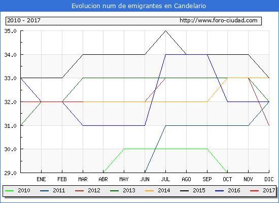 Candelario - (1/3/2017) Censo de residentes en el Extranjero (CERA).