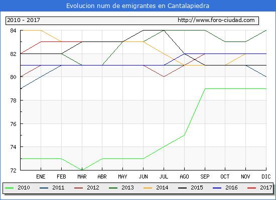 Cantalapiedra - (1/3/2017) Censo de residentes en el Extranjero (CERA).