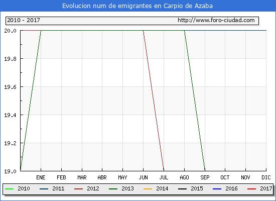 Carpio de Azaba - (1/3/2017) Censo de residentes en el Extranjero (CERA).