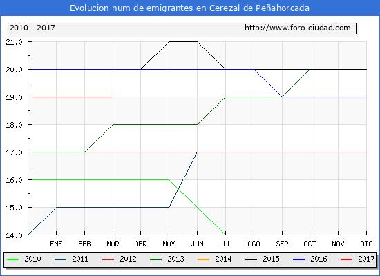Cerezal de Peñahorcada - (1/3/2017) Censo de residentes en el Extranjero (CERA).
