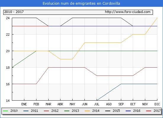Cordovilla - (1/3/2017) Censo de residentes en el Extranjero (CERA).
