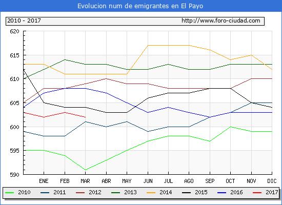 El Payo - (1/3/2017) Censo de residentes en el Extranjero (CERA).