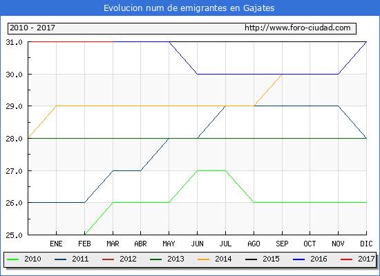 Gajates - (1/3/2017) Censo de residentes en el Extranjero (CERA).