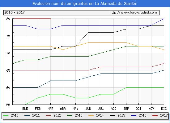 La Alameda de Gardón - (1/3/2017) Censo de residentes en el Extranjero (CERA).