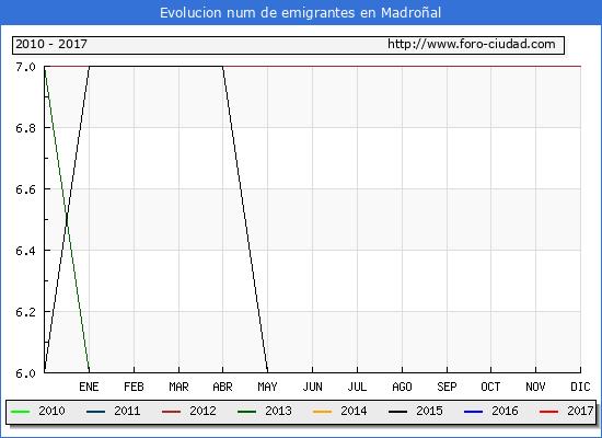 Madroñal - (1/3/2017) Censo de residentes en el Extranjero (CERA).