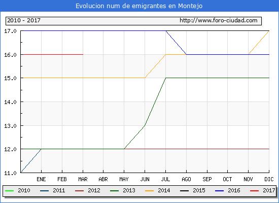 Montejo - (1/3/2017) Censo de residentes en el Extranjero (CERA).