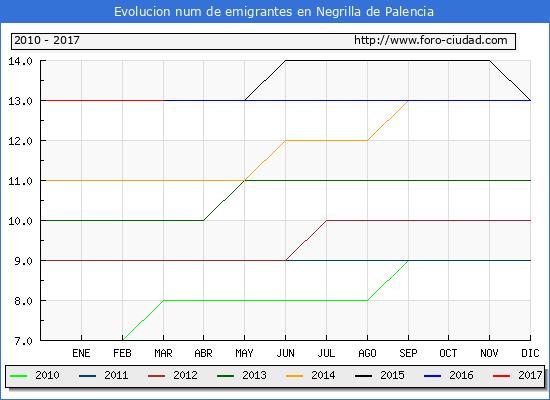 Negrilla de Palencia - (1/3/2017) Censo de residentes en el Extranjero (CERA).