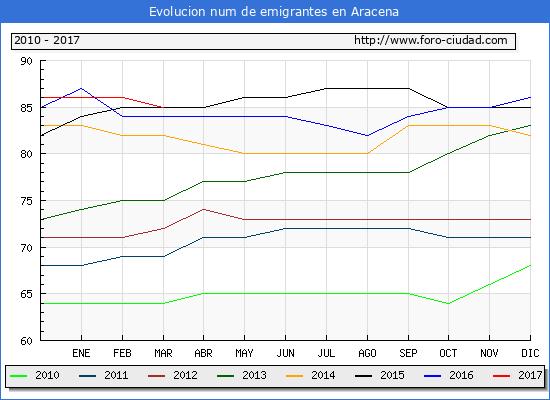 Aracena - (1/3/2017) Censo de residentes en el Extranjero (CERA).