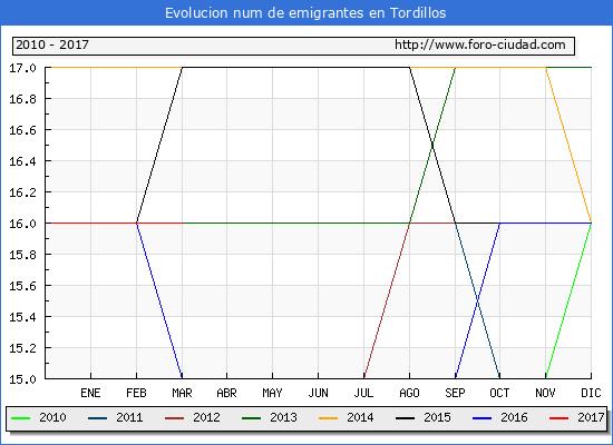 Tordillos - (1/3/2017) Censo de residentes en el Extranjero (CERA).