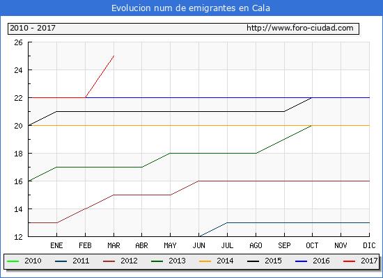 Cala - (1/3/2017) Censo de residentes en el Extranjero (CERA).