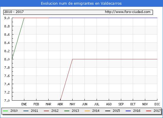 Valdecarros - (1/3/2017) Censo de residentes en el Extranjero (CERA).