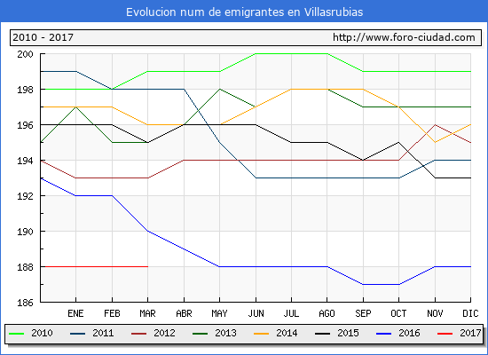 Villasrubias - (1/3/2017) Censo de residentes en el Extranjero (CERA).