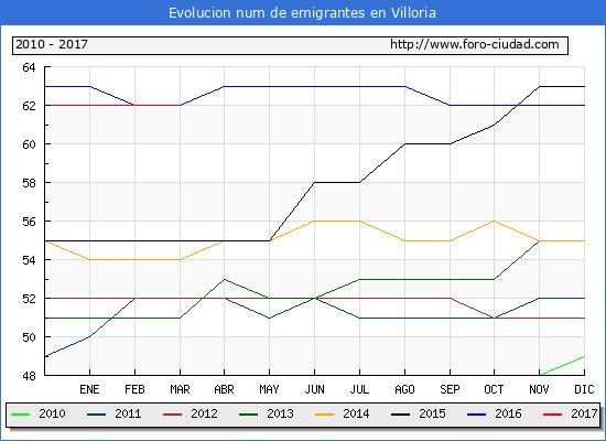 Villoria - (1/3/2017) Censo de residentes en el Extranjero (CERA).