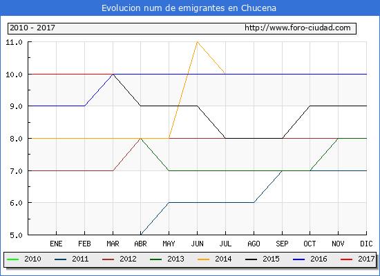 Chucena - (1/3/2017) Censo de residentes en el Extranjero (CERA).