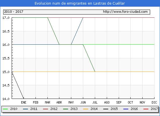 Lastras de Cuéllar - (1/3/2017) Censo de residentes en el Extranjero (CERA).