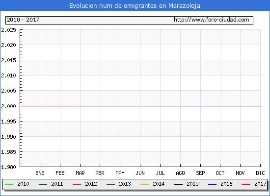 Marazoleja - (1/3/2017) Censo de residentes en el Extranjero (CERA).