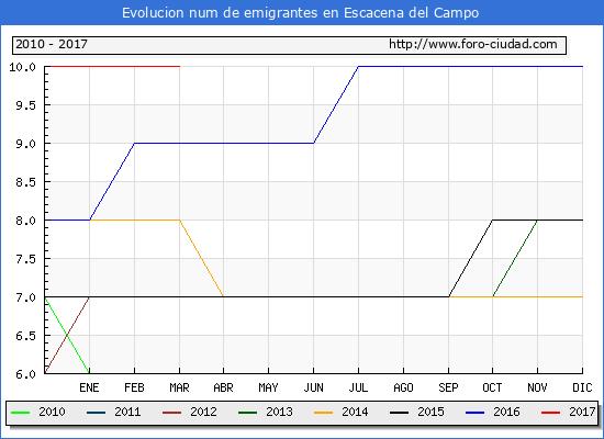 Escacena del Campo - (1/3/2017) Censo de residentes en el Extranjero (CERA).