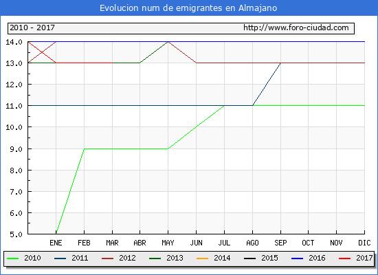 Almajano - (1/3/2017) Censo de residentes en el Extranjero (CERA).