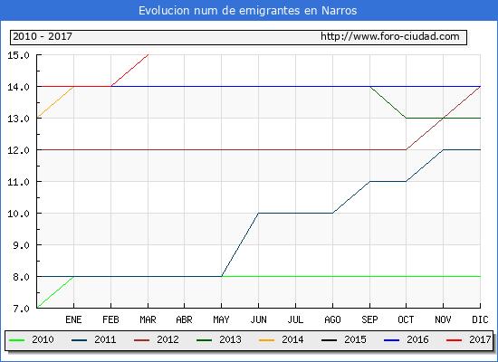 Narros - (1/3/2017) Censo de residentes en el Extranjero (CERA).