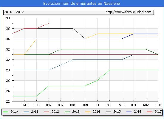 Navaleno - (1/3/2017) Censo de residentes en el Extranjero (CERA).